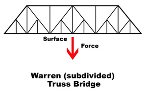 Best Toothpicks For Bridge Building